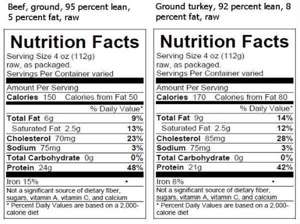 Usda requires that nutrition facts be labeled on raw meat and.