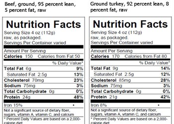 USDA Requires That Nutrition Facts Be Labeled On Raw Meat and Poultry Products