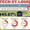 [INFOGRAPHIC] Why St. Louis is a Sweet Place for IT Start-ups