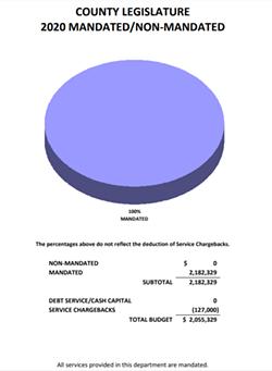 SOURCE: 2020 MONROE COUNTY BUDGET PROPOSAL