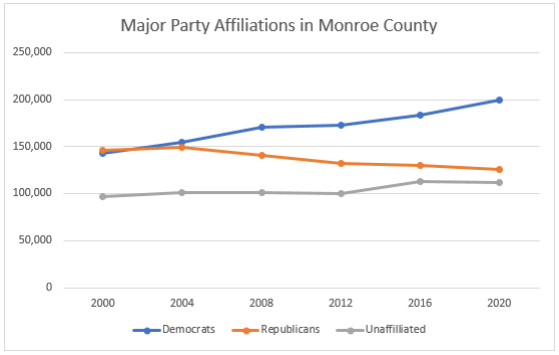 Major party affiliations in Monroe County over the last two decades. - ILLUSTRATION BY JAMES BROWN/WXXI NEWS