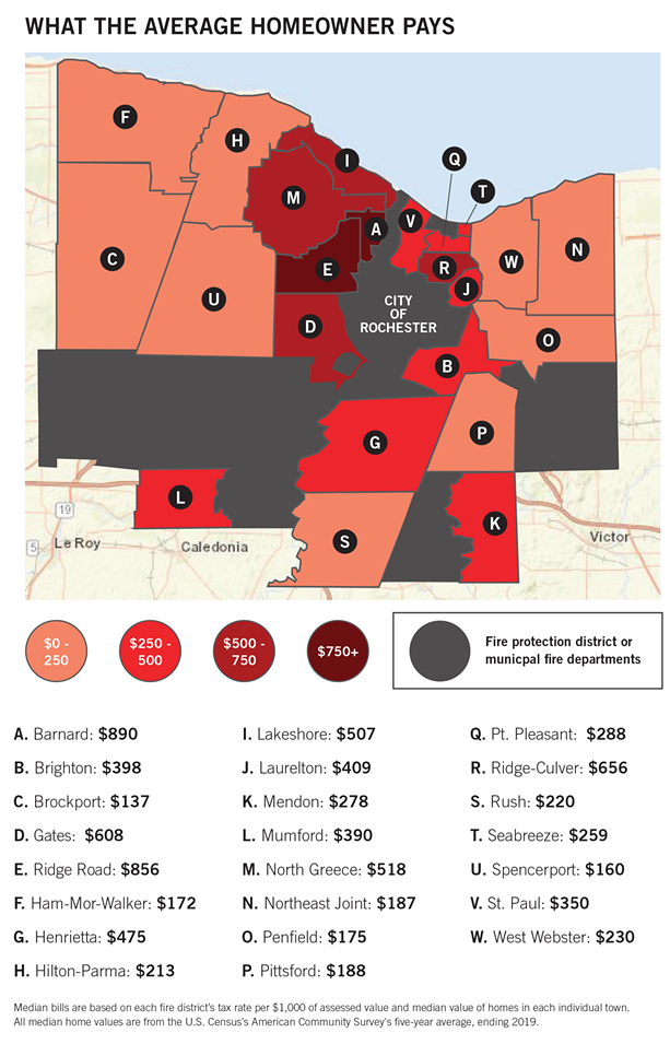 Property taxes levied by fire districts vary drastically in Monroe County, depending on what district you're in. - ILLUSTRATION BY RYAN WILLIAMSON