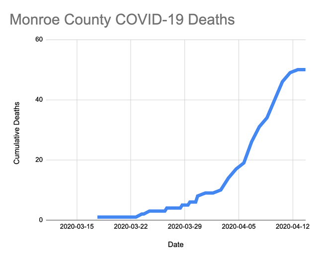 For the first time since April 1, data from the Monroe County public health department showed a day without a COVID-19 death.