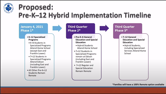 A screen shot of an RCSD presentation to reopen schools in February 2021.