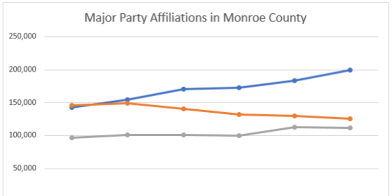 Major party affiliations in Monroe County over the last two decades.