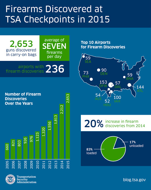 This graphic breaks down the number of people bringing guns to airports. - COURTESY TSA