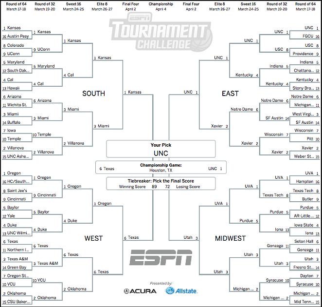Spurs Bracketology - ESPN