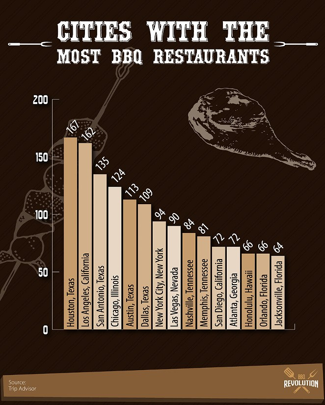 The blog BBQ Revolution ranked cities by their number of Trip Advisor-listed barbecue restaurants. - COURTESY IMAGE / BBQ REVOLUTION