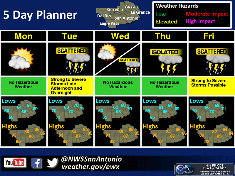 U.S. NATIONAL WEATHER SERVICE AUSTIN-SAN ANTONIO | FACEBOOK