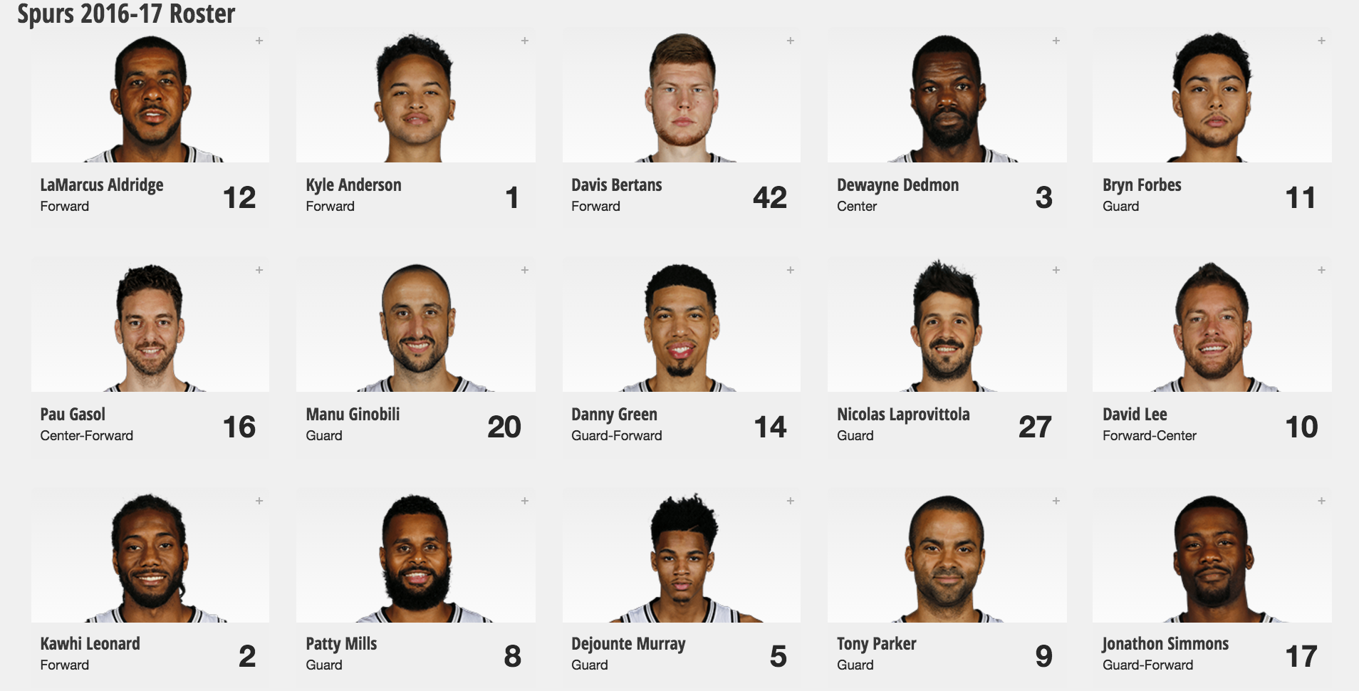 The Spurs' 2016-17 Roster Is Now Set | The Daily