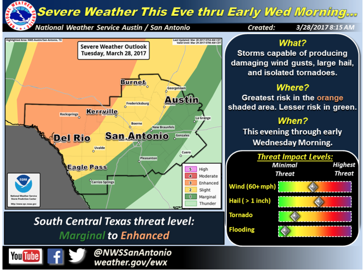Severe storms likely Sunday afternoon into Monday morning