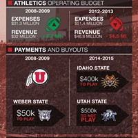 Pac-12 membership boosts U's spending, budgets