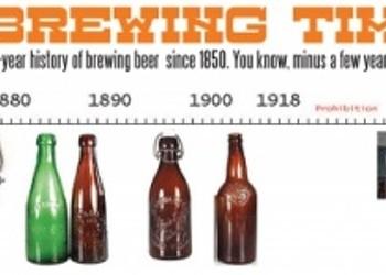 Utah Brewing Timeline