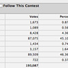 Shumlin Widens Lead in Complete, Unofficial Results