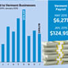 Bernie Bucks: Vermont Companies Count the Campaign Cash