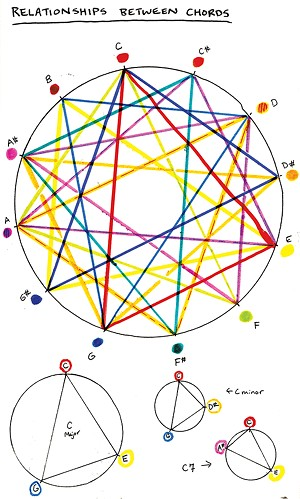 Visualization of relationships among guitar chords from Adams' TEDx talk