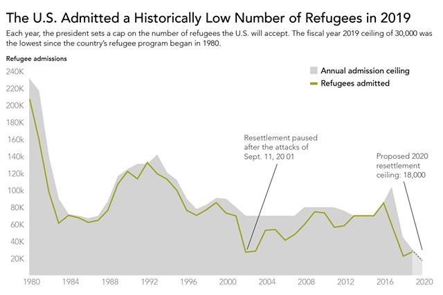 Source: U.S. State Department, Migration Policy Institute - ANDREA SUOZZO