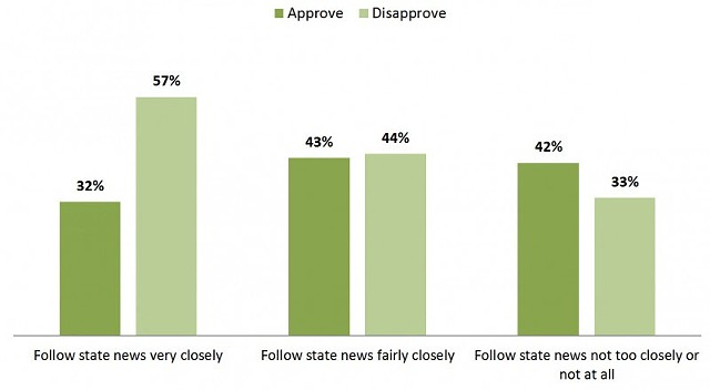Those who follow Vermont news most closely have the lowest opinion of Gov. Peter Shumlin's job performance - COURTESY: CASTLETON POLLING INSTITUTE
