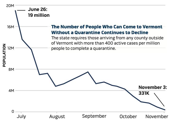 Source: Vermont Department Of Financial Regulation - ANDREA SUOZZO ©️ SEVEN DAYS