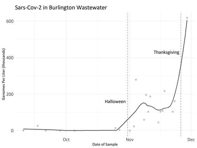 The graph showing the spike - COURTESY CITY OF BURLINGTON