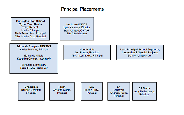 Burlington school principals as of July 1 - BURLINGTON SCHOOL DISTRICT