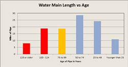 Burlington water main age - DEPARTMENT OF PUBLIC WORKS