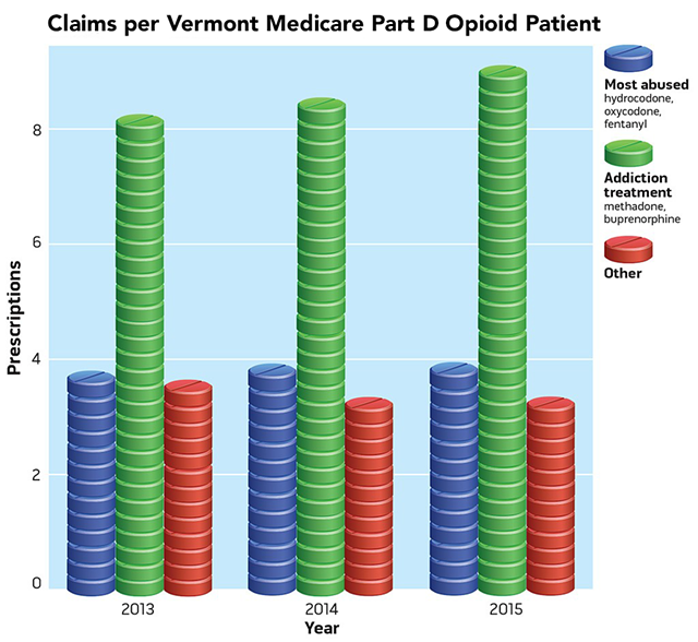 Source: Medicare Part D prescribing data, Centers for Medicare & Medicaid Services. For methodology, see below.