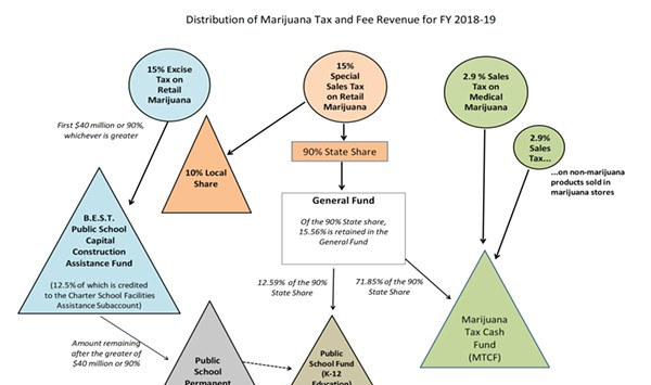 The Cannabis Catch-Up: Colorado's Weed Tax Revenue Surpasses $1 Billion