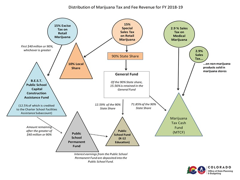 Where the weed money goes - COLORADO DEPARTMENT OF REVENUE