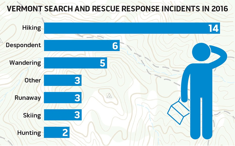 SOURCE: VERMONT SEARCH AND RESCUE COUNCIL.