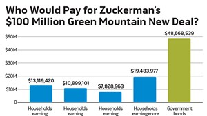 Debt and Taxes: How Zuckerman Would Pay for His Green Mountain New Deal