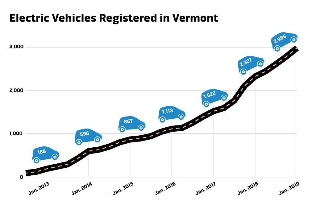 source: vermont department of motor vehicles/drive electric vermont