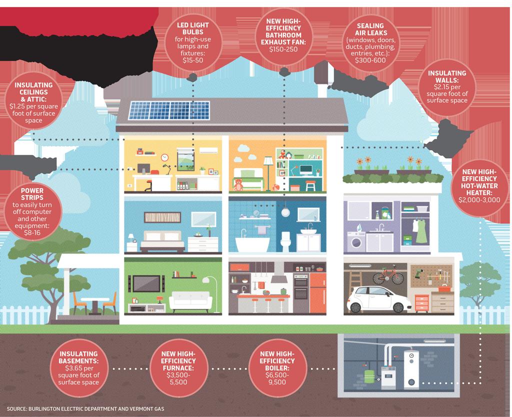 Burlington Program Helps Residents Reduce Energy Use | DIY Home ...
