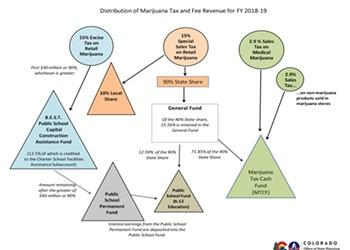 The Cannabis Catch-Up: Colorado's Weed Tax Revenue Surpasses $1 Billion