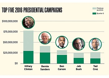 Latest Filing Details Bernie Sanders' Thriving Campaign