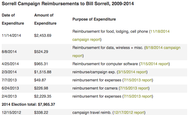 View reimbursements the Sorrell campaign has paid to Bill Sorrell from 2009 to 2014.