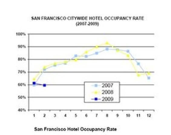 rsz_hoteloccupancyjpg_thumb_250x198.jpg