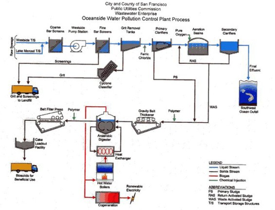 Click the image for a guided tour of the sewage plant.