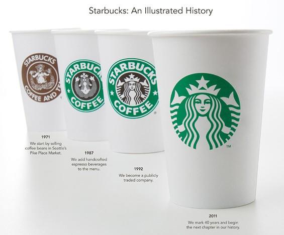 Evolution of the Starbucks logo. - STARBUCKS.COM