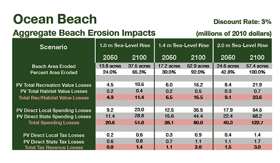 Global warming scenario at a not-so-gnarly beach (click image to enlarge)