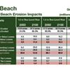Global Warming Will Submerge Ocean Beach at Little Cost to San Francisco