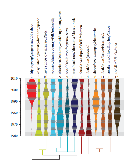 MAUCH M, MACCALLUM RM, LEVY M, LEROI AM. 2015 THE EVOLUTION OF POPULAR MUSIC: USA 1960–2010.R. SOC. OPEN SCI