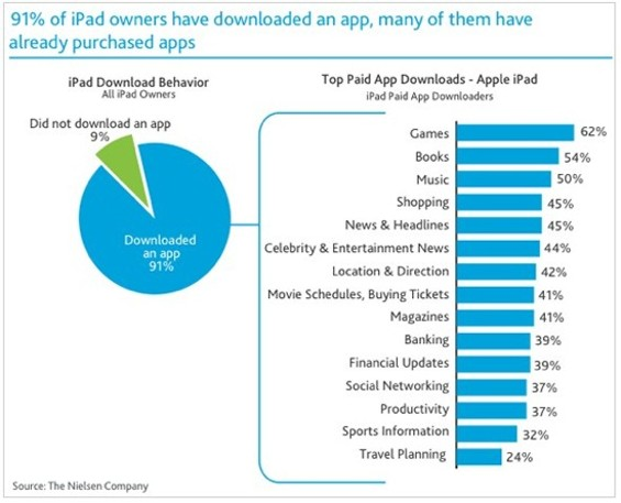 Music apps are among the most popular of all paid apps for the iPad - NIELSEN.COM