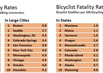 Report: San Francisco Is a Great Place for Cyclists