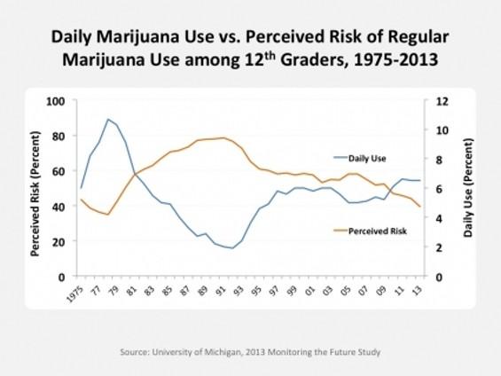 mtf_2013_daily_marijuana_use.jpg