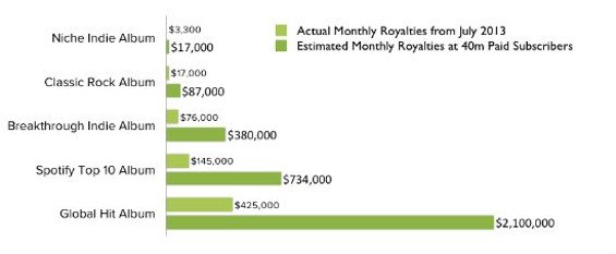 Spotify's graph of album earnings in July 2013 versus earnings when the service reaches 40 million paying subscribers.