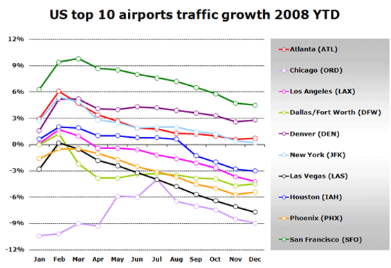 We're No. 1 ... or, actually, SFO's reported growth made it the 10th-busiest airport in the realm - SOURCE: ANNA.AERO, CULLED FROM AIRPORT'S MONTHLY SELF-REPORTED FIGURES