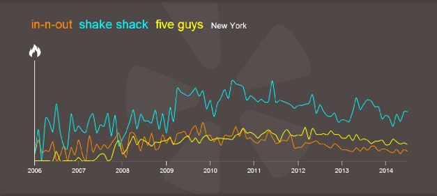 yelptrendsburgersny.png