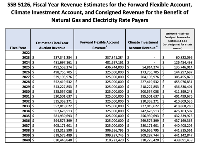 Hobbss transportation committee would have a heavy hand in where that Forward Flexible Account money would go.