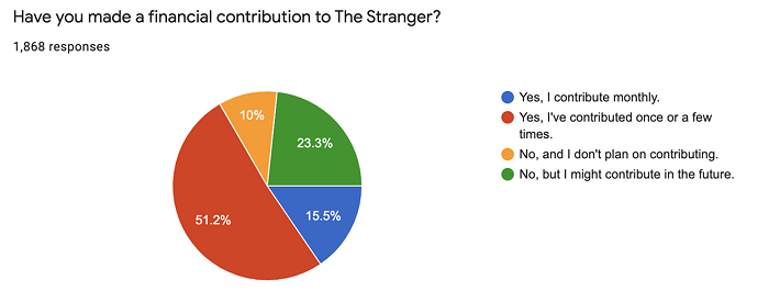Over 65% of you have contributed to The Stranger.